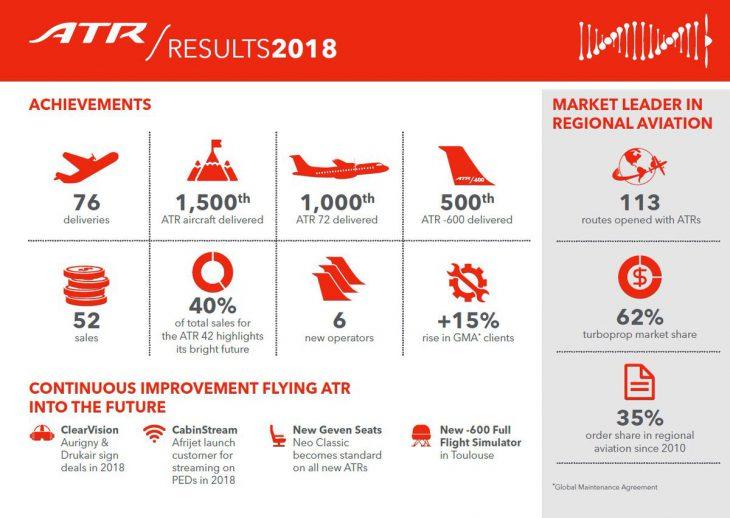 ATR dati 2018