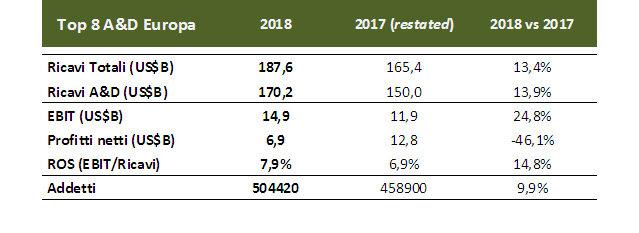 Dati economici aerolinee 2018